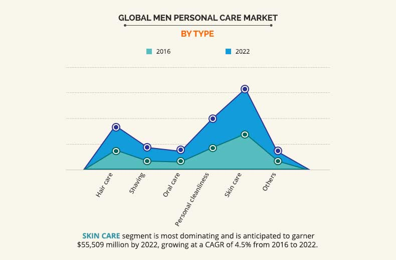 Men Personal Care Market