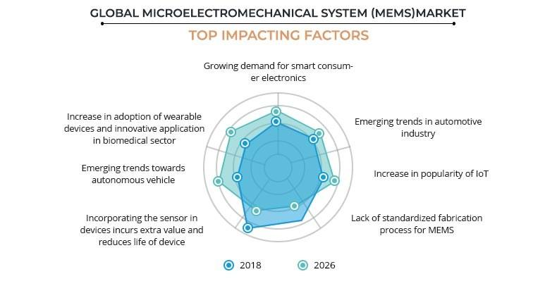 Mems Market Size Share 2026 Microelectromechanical System Trend