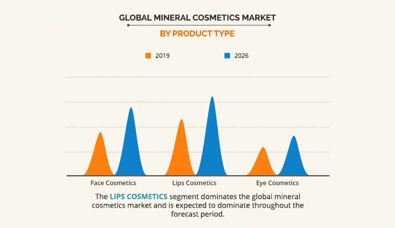 Mineral Cosmetics Market by Distribution Channel