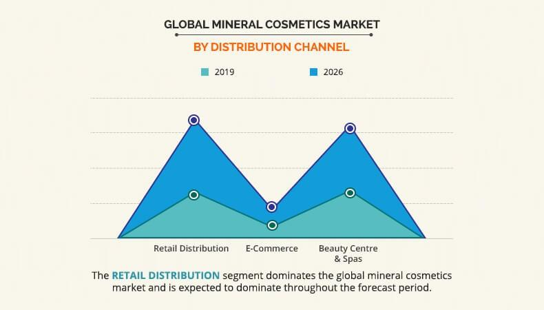 Mineral Cosmetics Market by Product Type