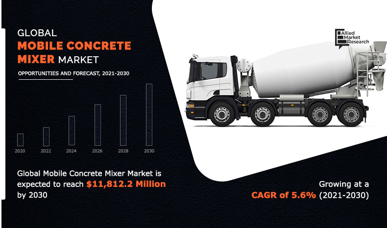 Mobile Concrete Mixer Market