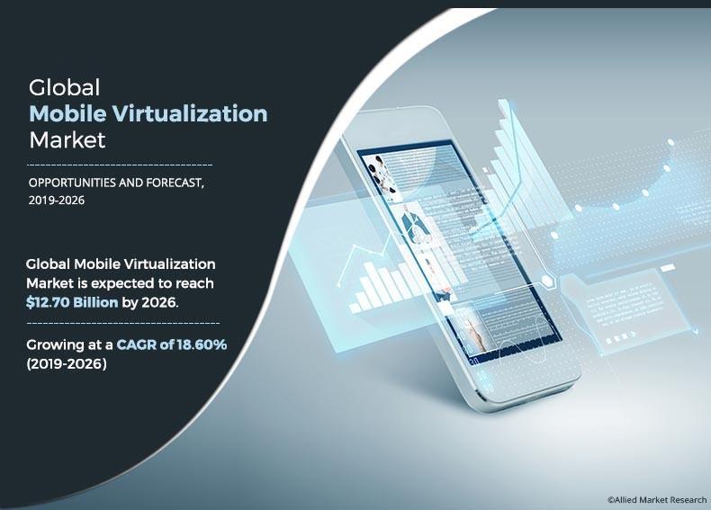 Mobile Virtualization Market