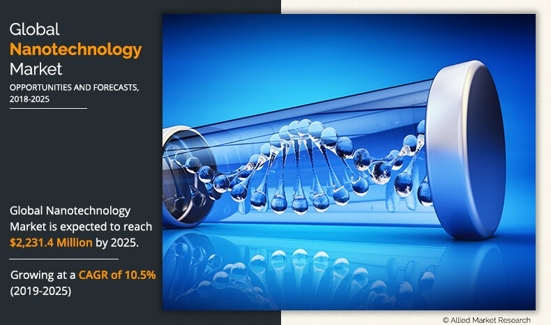 Nanotechnology Market Outlook