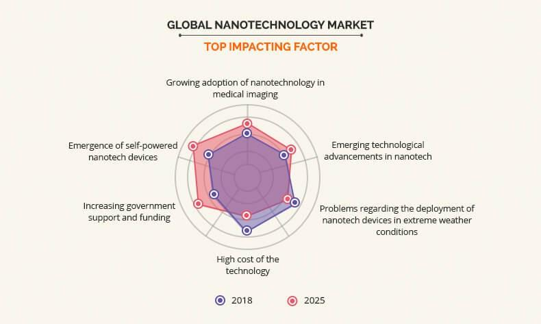 Nanotechnology Market Top Impacting Factors