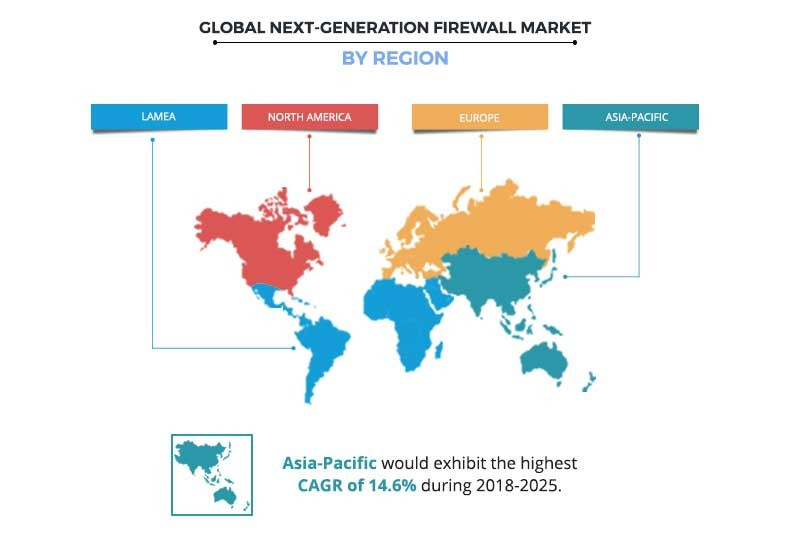 Next-Generation Firewall Market Regional Analysis