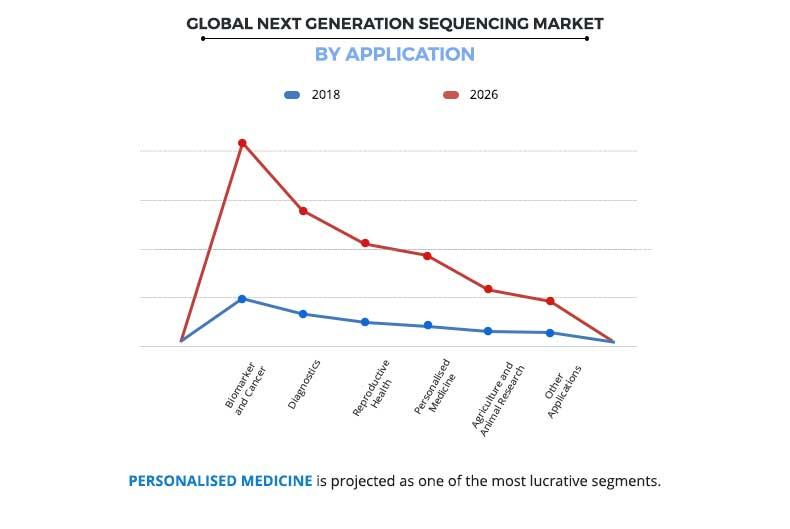 Next Generation Sequencing (NGS) Market by Application