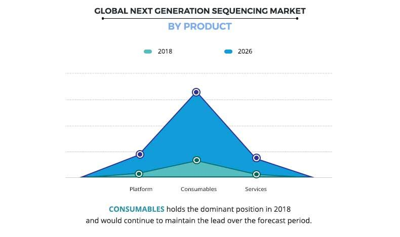 Next Generation Sequencing (NGS) Market by Product