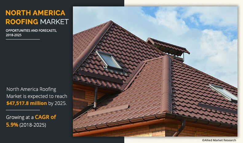 North America Roofing Market