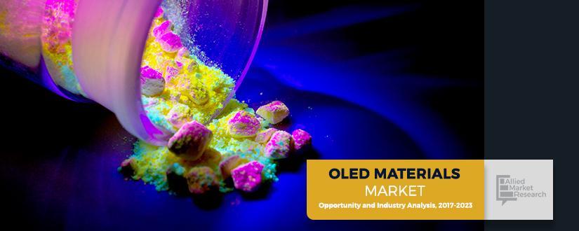 OLED Materials Market