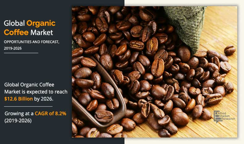 Organic Coffee Market Size Share Trend With Industry Analysis 2026
