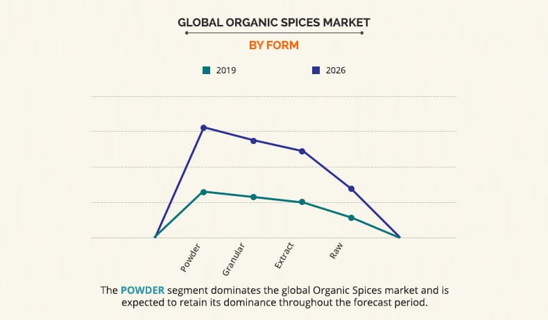 Organic Spices Market By Form