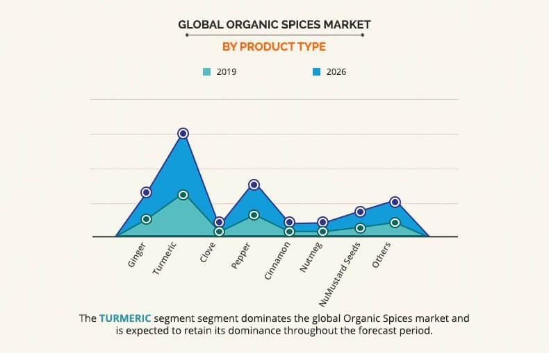 Organic Spices Market by product Type