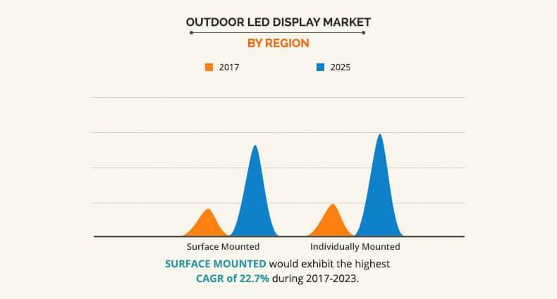 Outdoor LED Display Market by Region