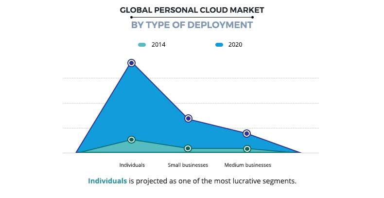 Personal Cloud Market by Deployment Type