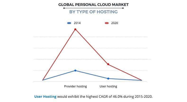 Personal Cloud Market by Hosting Type