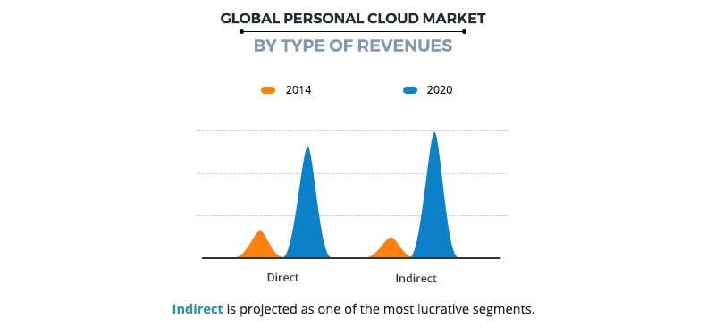 Personal Cloud Market by Type of Revenues