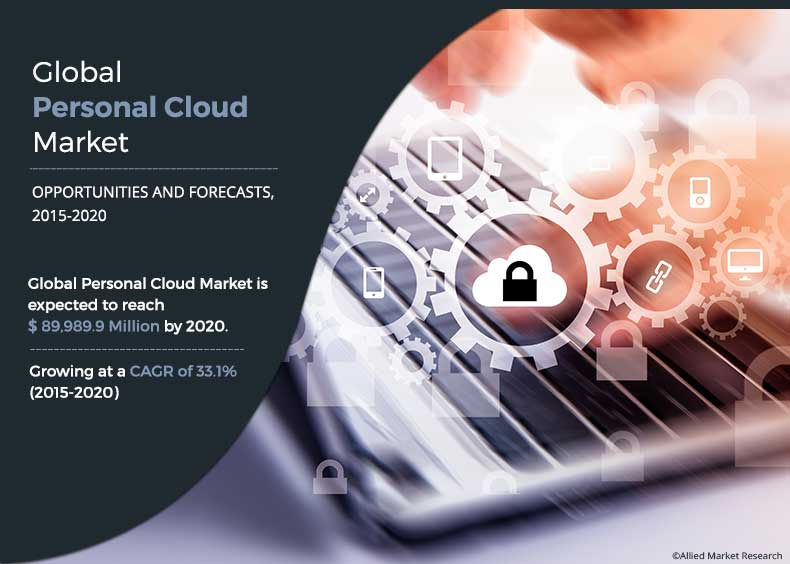 Personal Cloud Market Overview