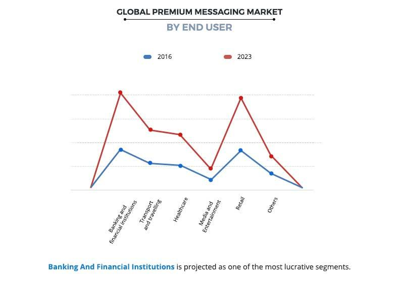 Premium Messaging Market by End User