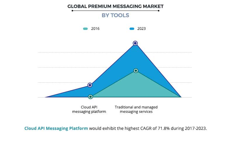 Premium Messaging Market by Tools
