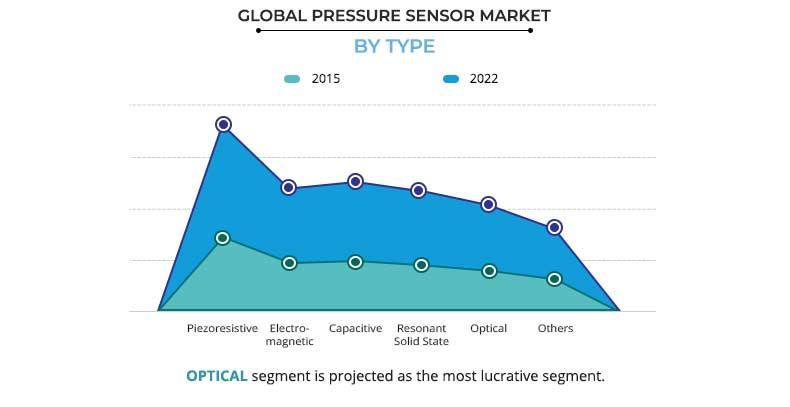 Pressure Sensor Market by Type