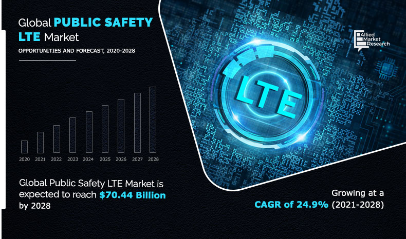 Public Safety LTE Market Infographics