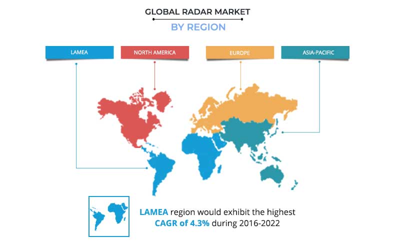 RADAR Market Size, Application | Industry Trends and Forecast by 2022