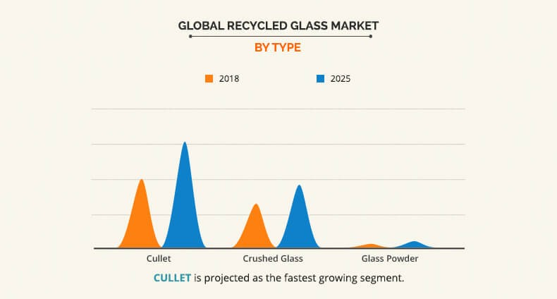 Recycled Glass Market by Type