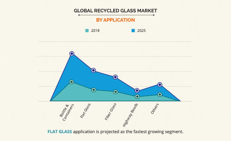 Recycled Glass Market by Application