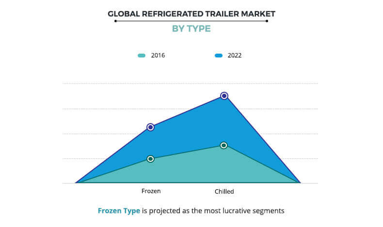 Refrigerated Trailer Market By Type