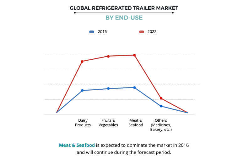 Refrigerated Trailer Market End User