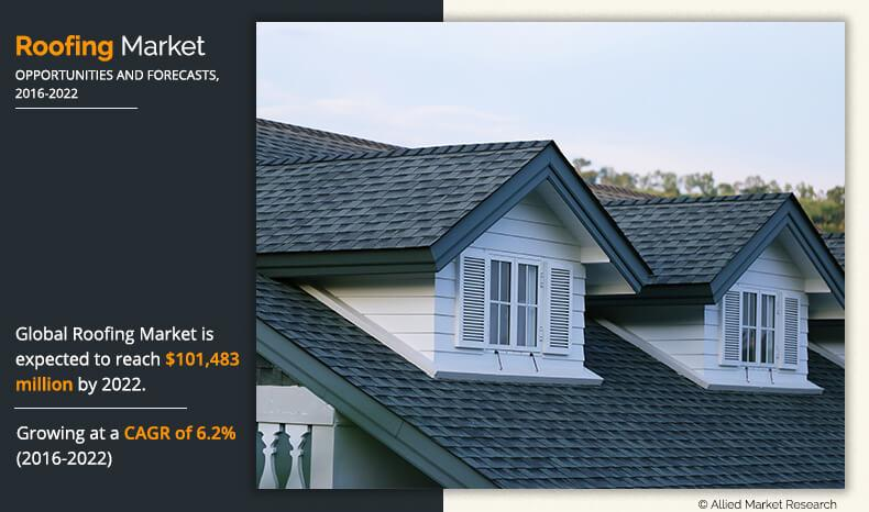 Roofing Market Size, Opportunity and Revenue Strategies