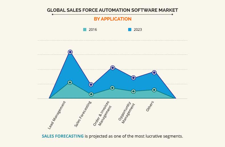 Sales Force Automation Software Market by application