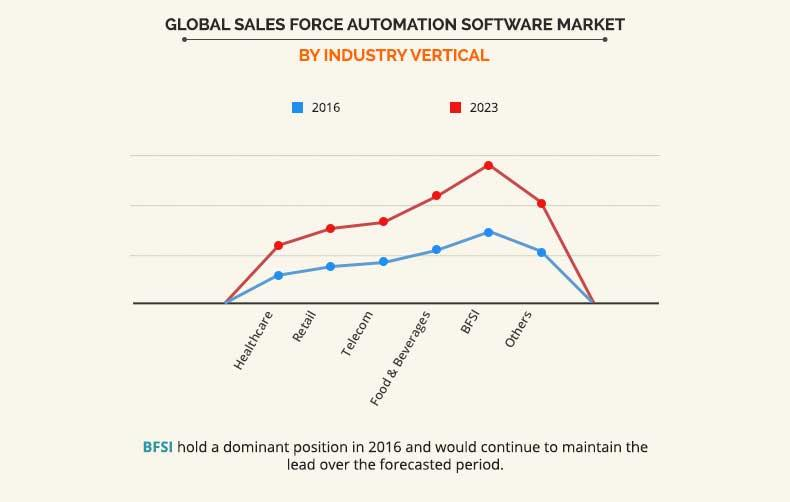 Sales Force Automation Software Market by industry vertical