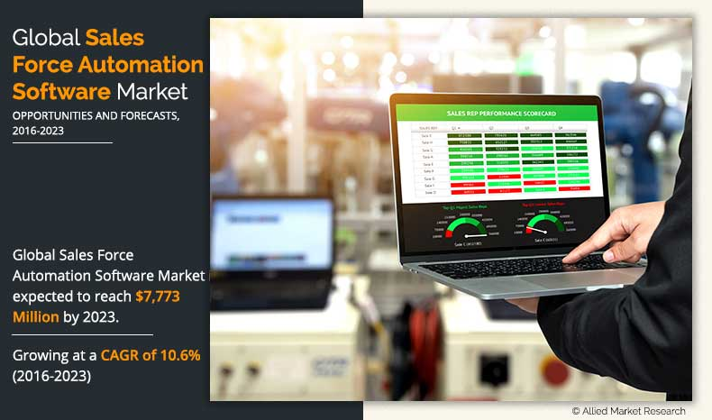 Sales Force Automation Software Market outlook