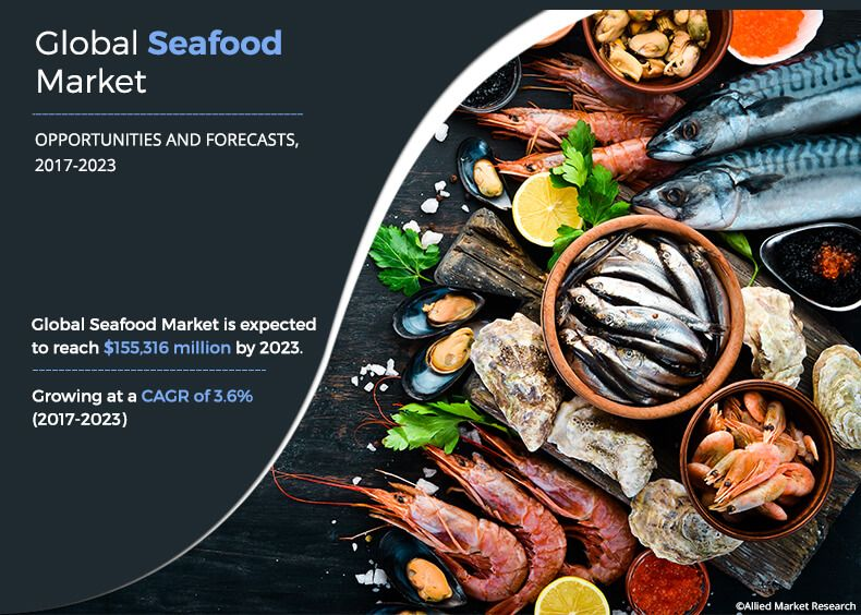 Seafood Market Market Size, Share & Growth | Industry Report