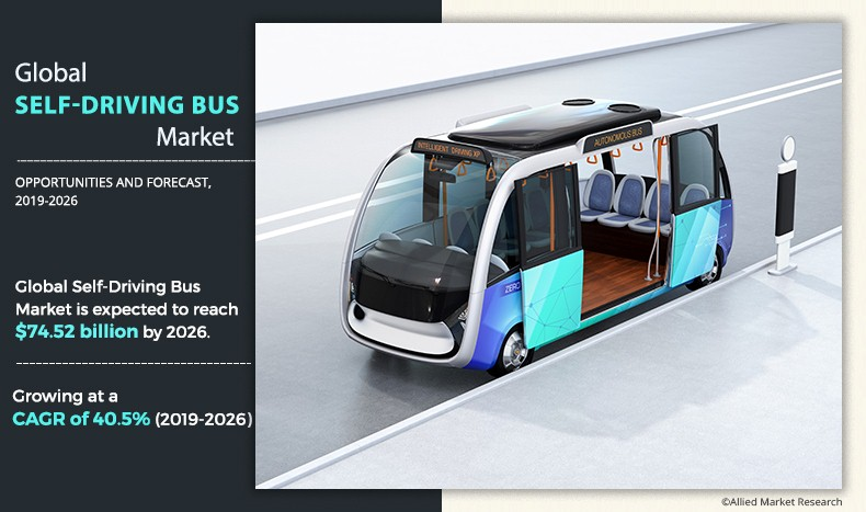 Self-Driving Bus Market