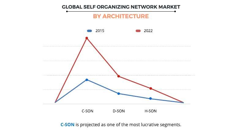 Self Organizing Network Market by Architecture