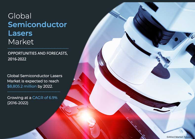 Semiconductor Lasers Market