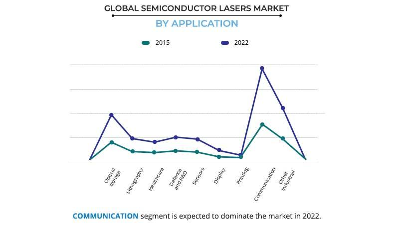 Semiconductor Lasers Market by Application