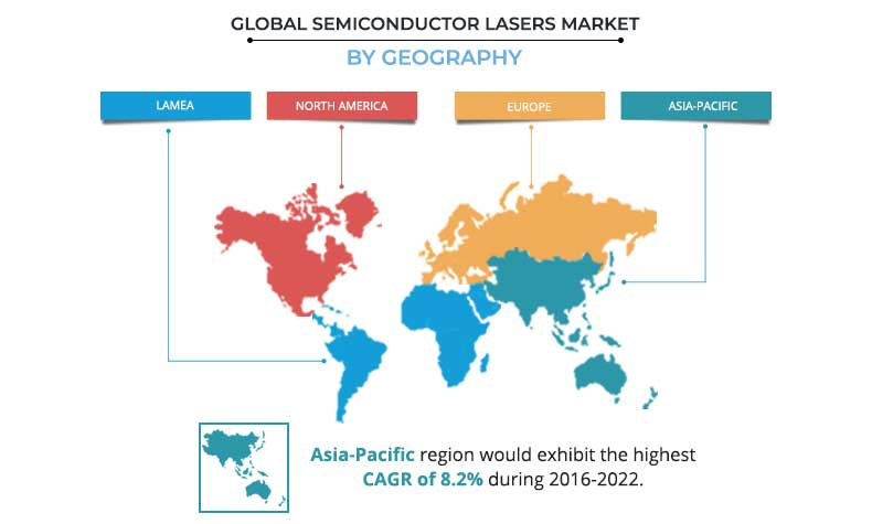 Semiconductor Lasers Market by Region