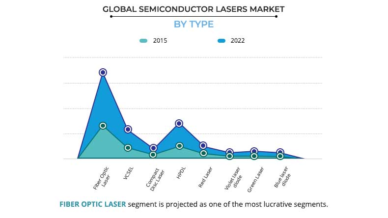 Semiconductor Lasers Market by Type