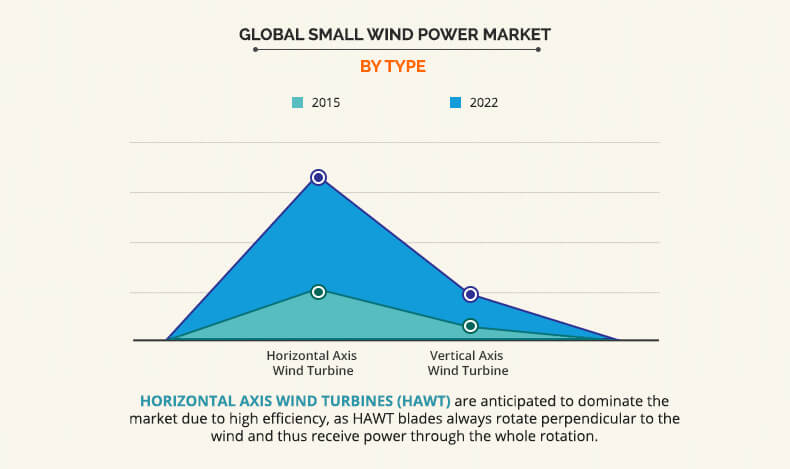 Small Wind Power Market Size, Opportunity and Industry Analysis -2022