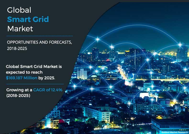 Smart Grid Market