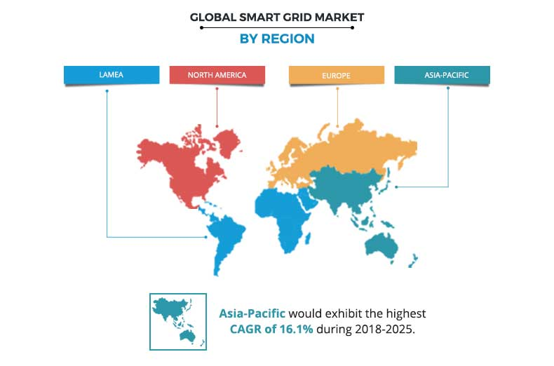 Smart Grid Market by Region