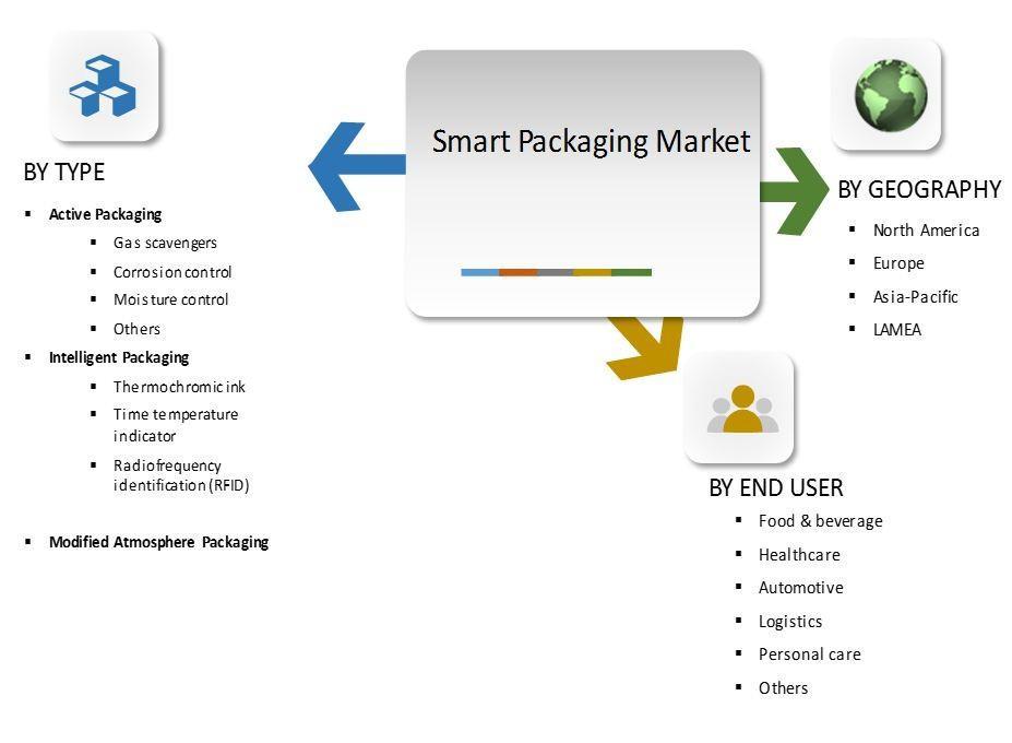 smart packaging market 01