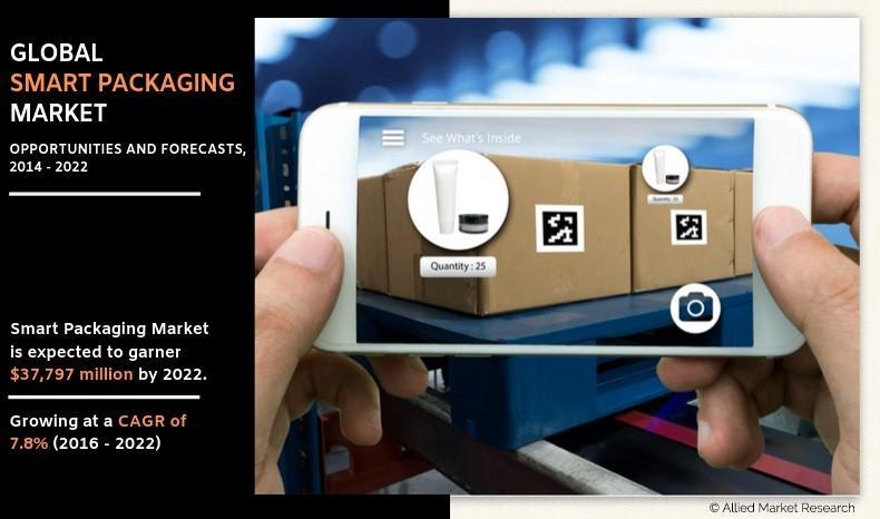 Smart Packaging Market