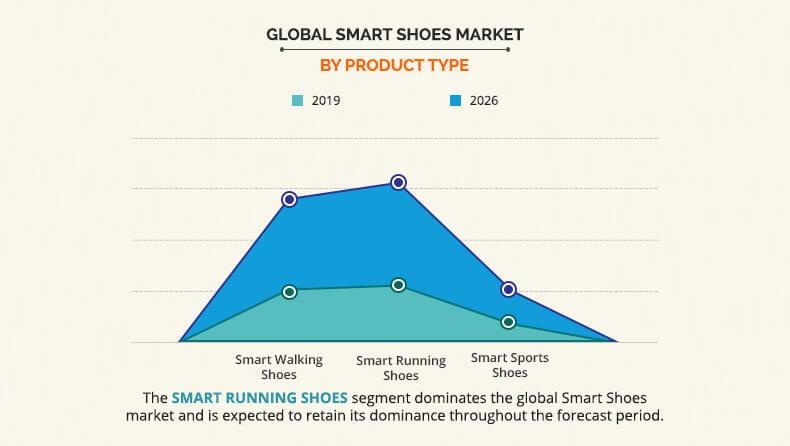 Global Smart Shoes Market By Product Type