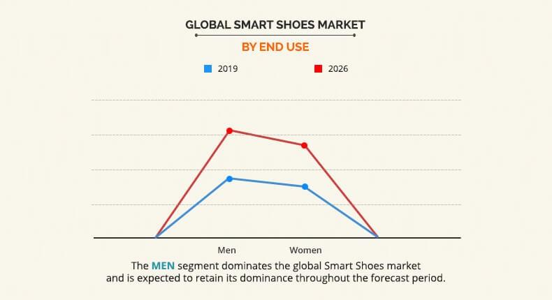 Global Smart Shoes Market By End Use
