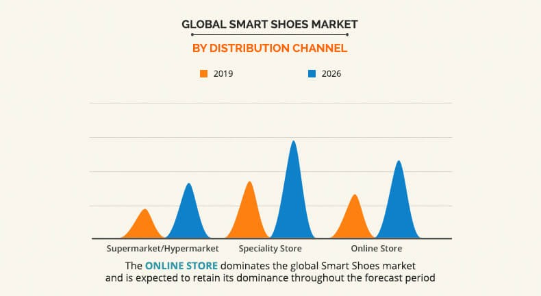 Global Smart Shoes Market By Distributed Channel