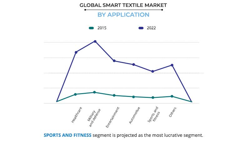 Smart Textile Market Size, Share | Industry Growth and Analysis by 2022